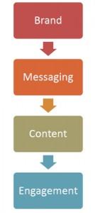 content_sidebar